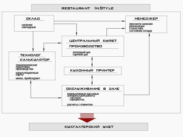 Схема автоматизации ресторана